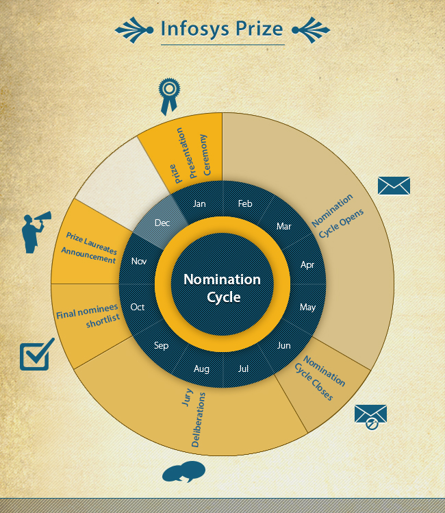 Infosys Prize Cycle